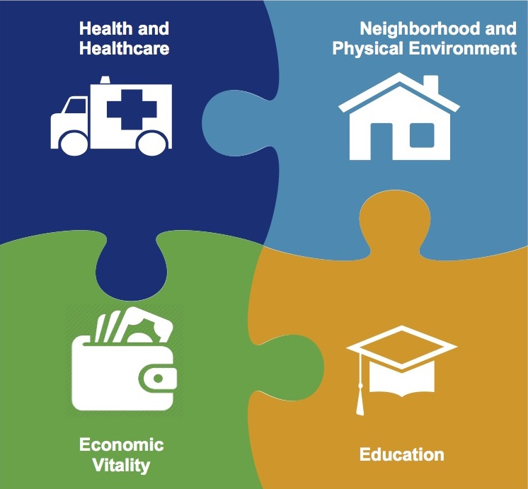 West Side United's priority initiatives for 2018 are community health and health care, economic vitality, Neighborhood and physical environment, and education.